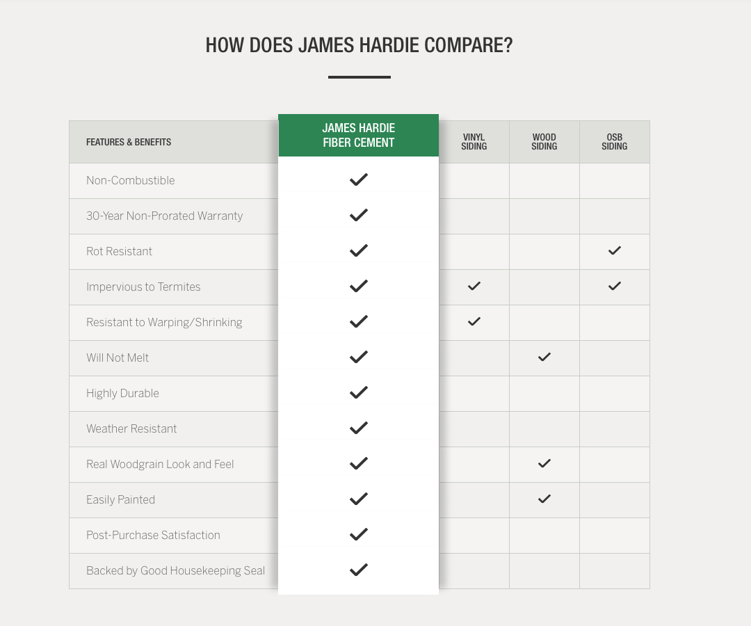 Compare Hardie Fiber Cement to other materials